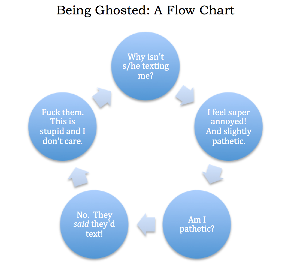 Bring Her Back To Life: How To Recover When She's Ghosting